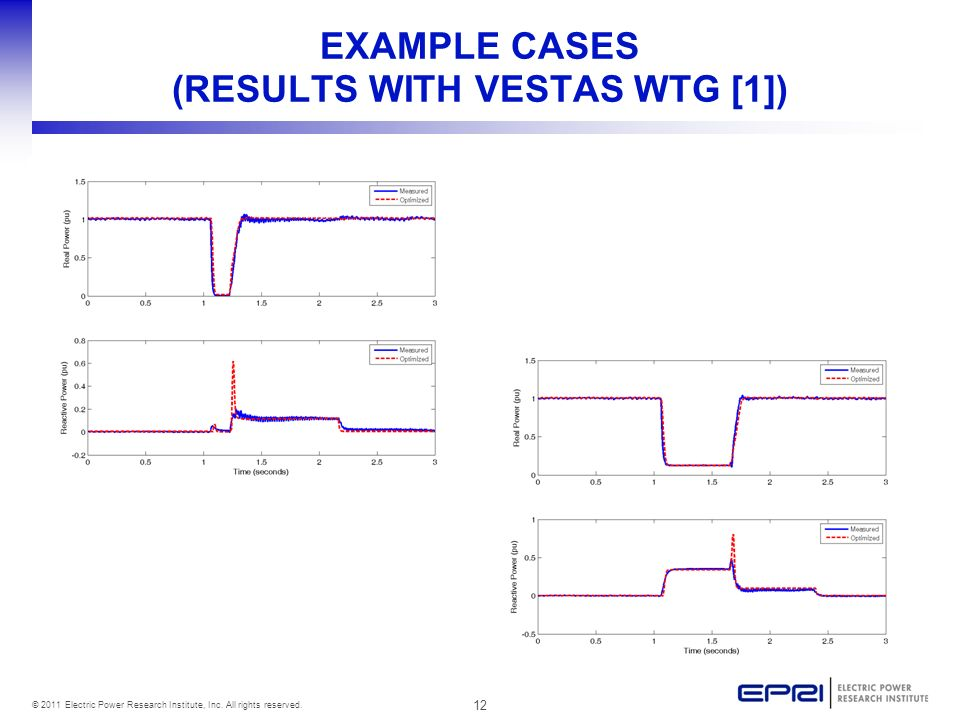 EXAMPLE CASES (RESULTS WITH VESTAS WTG [1])